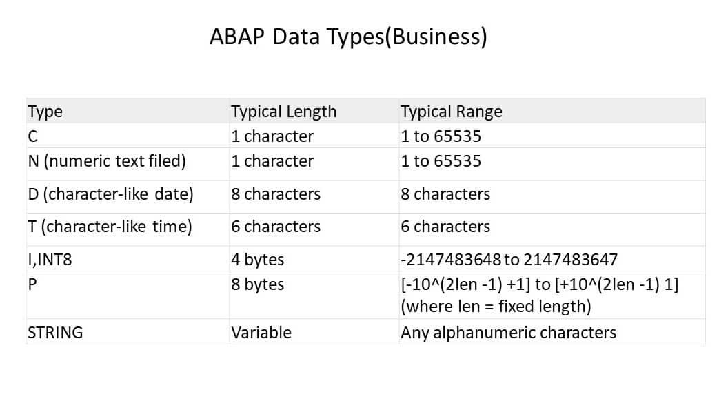 ABAP ความรู้เบื้องต้น